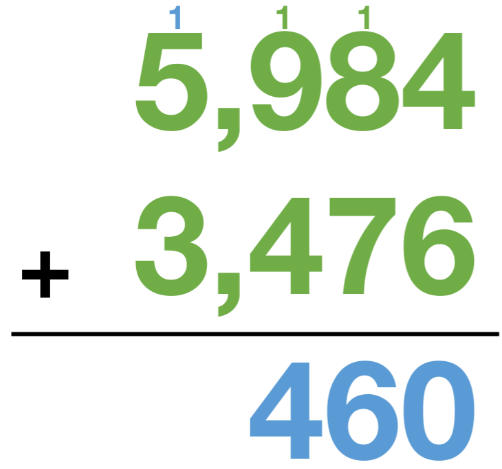 5,984 + 3,476