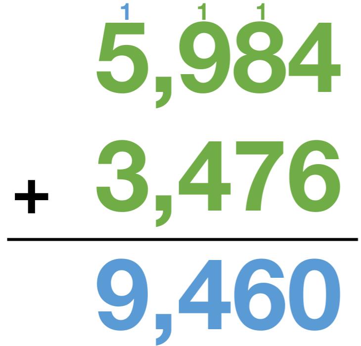 5,984 + 3,476 = 9,460