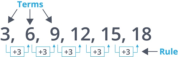 growing number pattern
