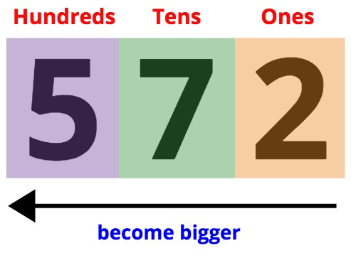 572. 5 is the biggest digit.