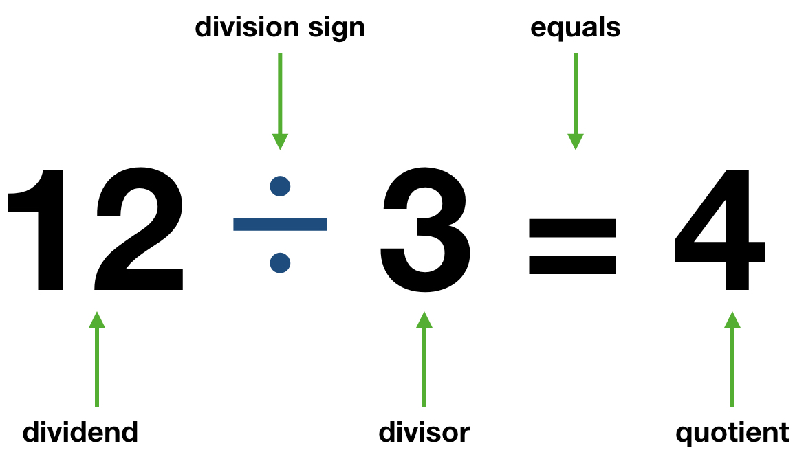 12 divided 3 = 4