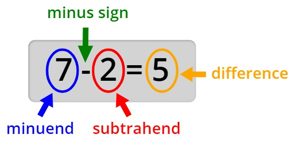 parts of a subtraction equation