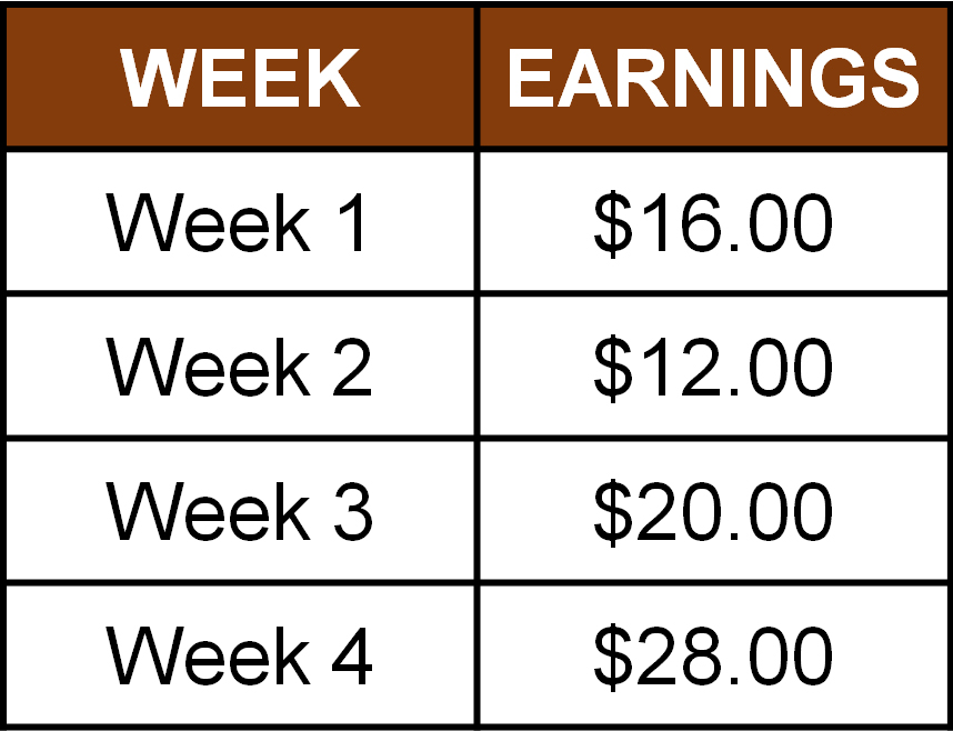 table of weekly earnings