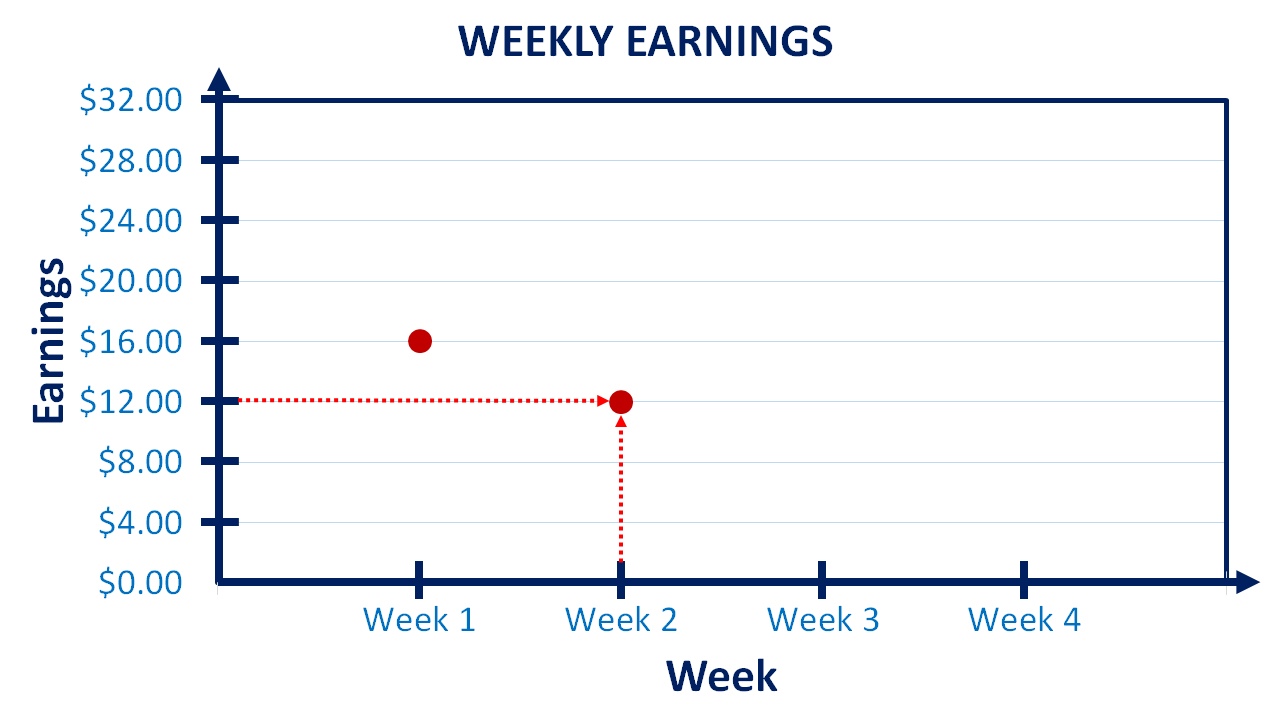 line graph for weekly earnings