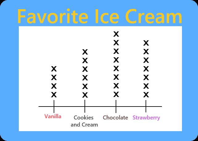 favorite ice cream