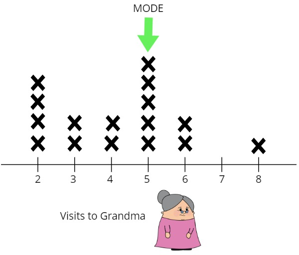 VISITS to grandma