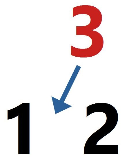 3 between 1 and 2