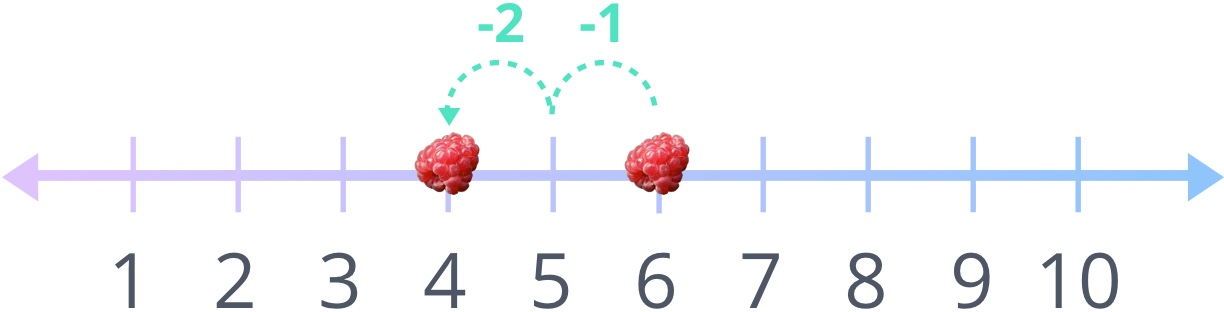 how to subtract 2
