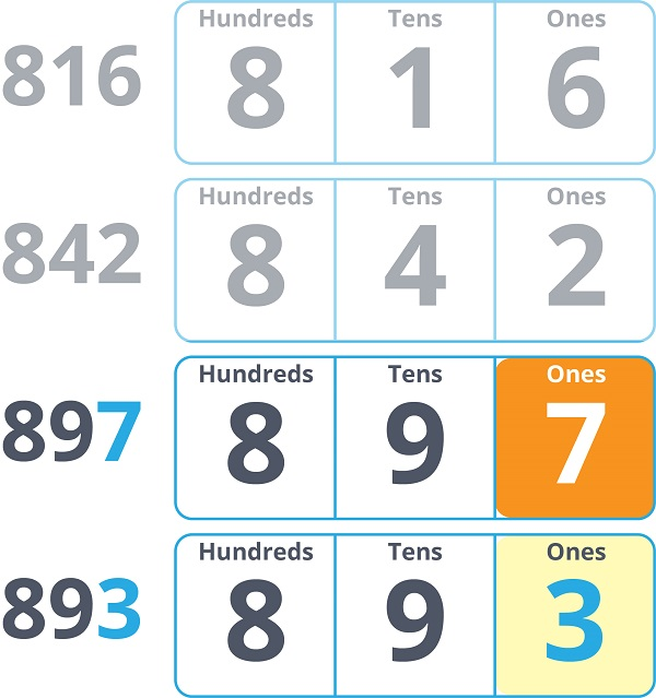 compare digits in ones place