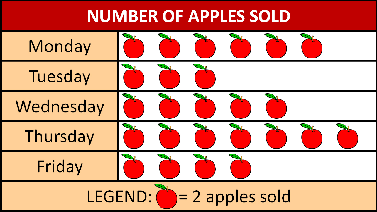 pictograph for number of apples sold