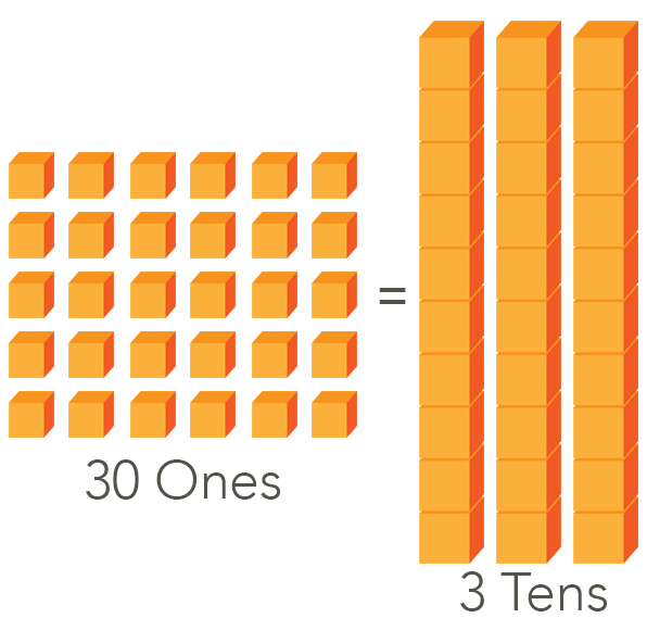 30 Ones equals to 3 Tens