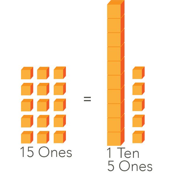 15 Ones equals to 1 Ten and 5 Ones