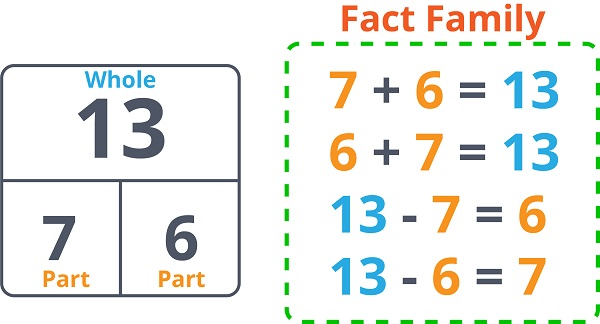 Fact family for number 13