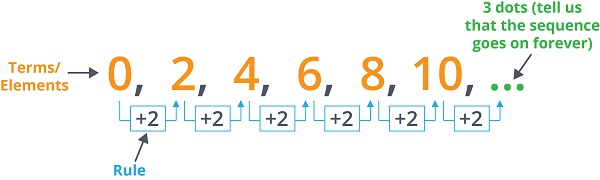 a sample sequence