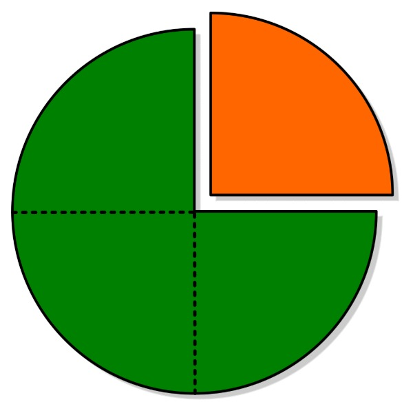 circle divided into 4