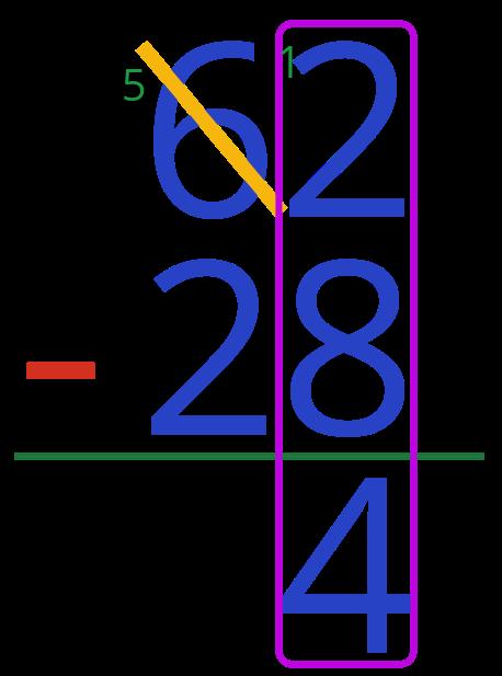 62 - 28