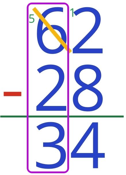 62 - 28 = 34