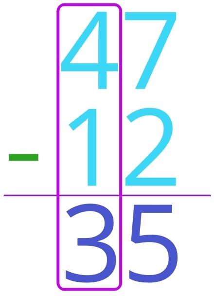 47 - 12 = 35