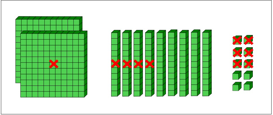 showing the blocks for hundreds