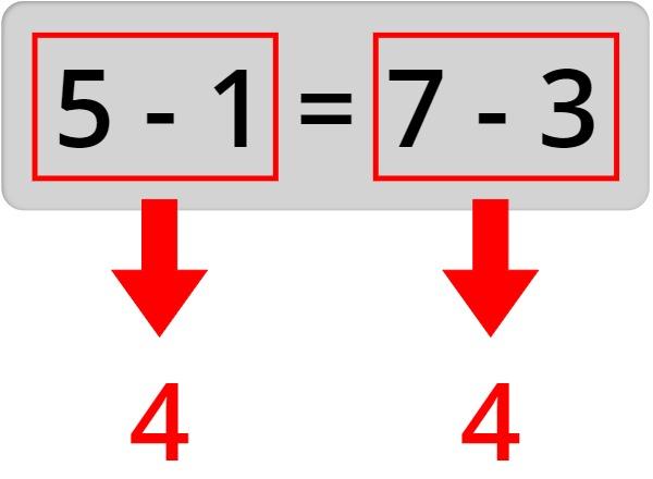 5 - 1 = 7 - 3