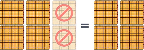 600 - 200 = 400 blocks