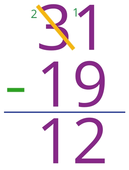 31 - 19 = 12