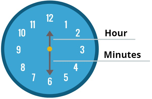 clock with hour and minute hands