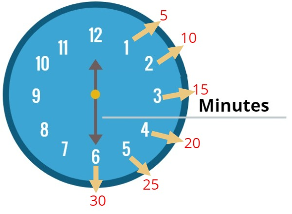 clock with minutes
