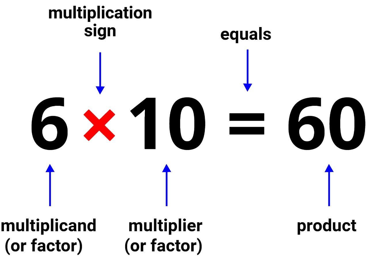 multiplication equation