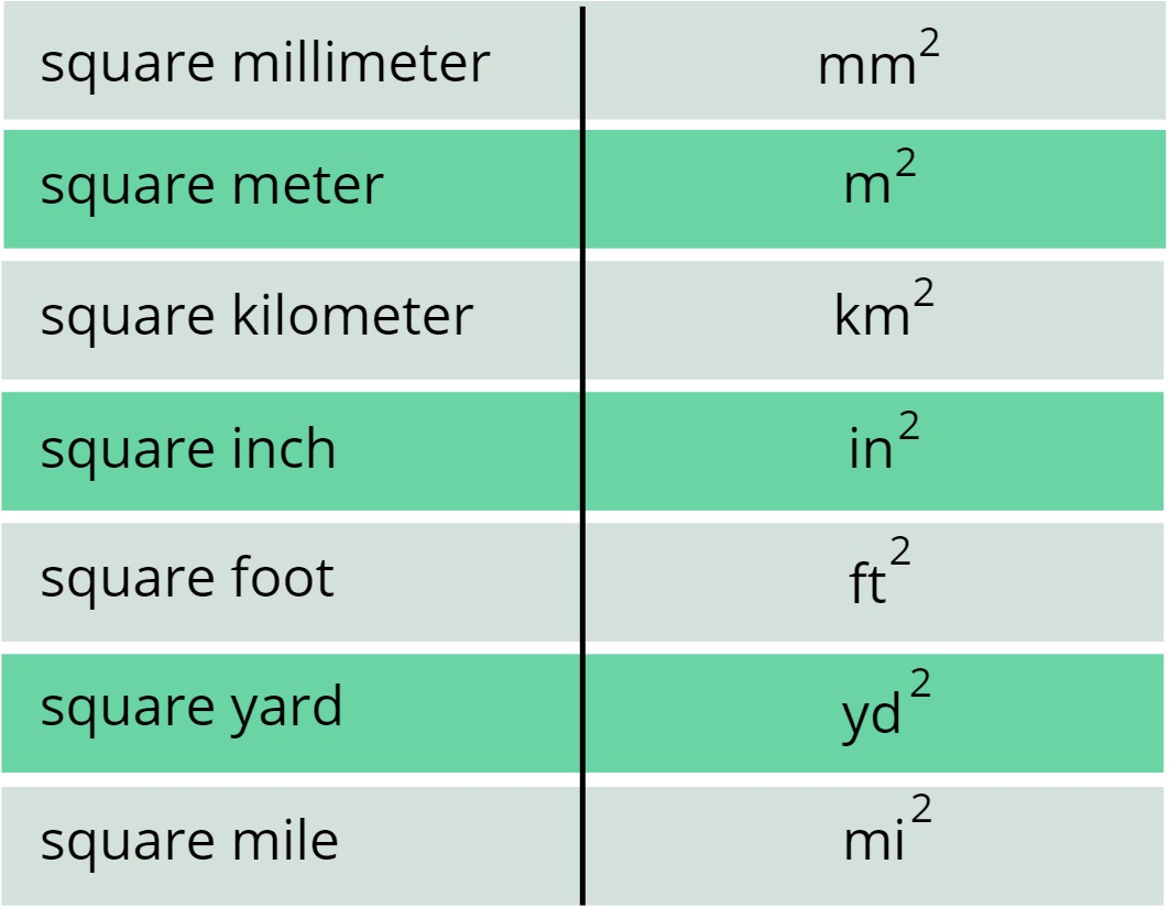 symbols for units of area