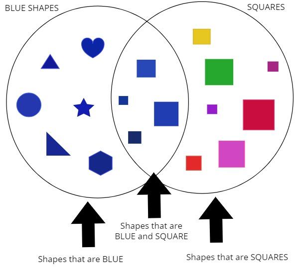 shapes in circles