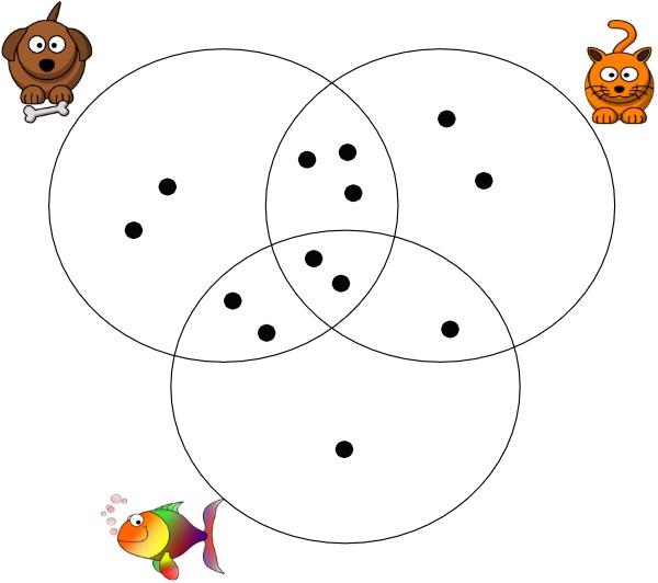 venn diagram with dots