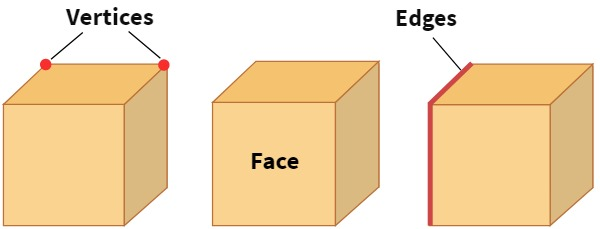 vertices, faces, and edges of a cube