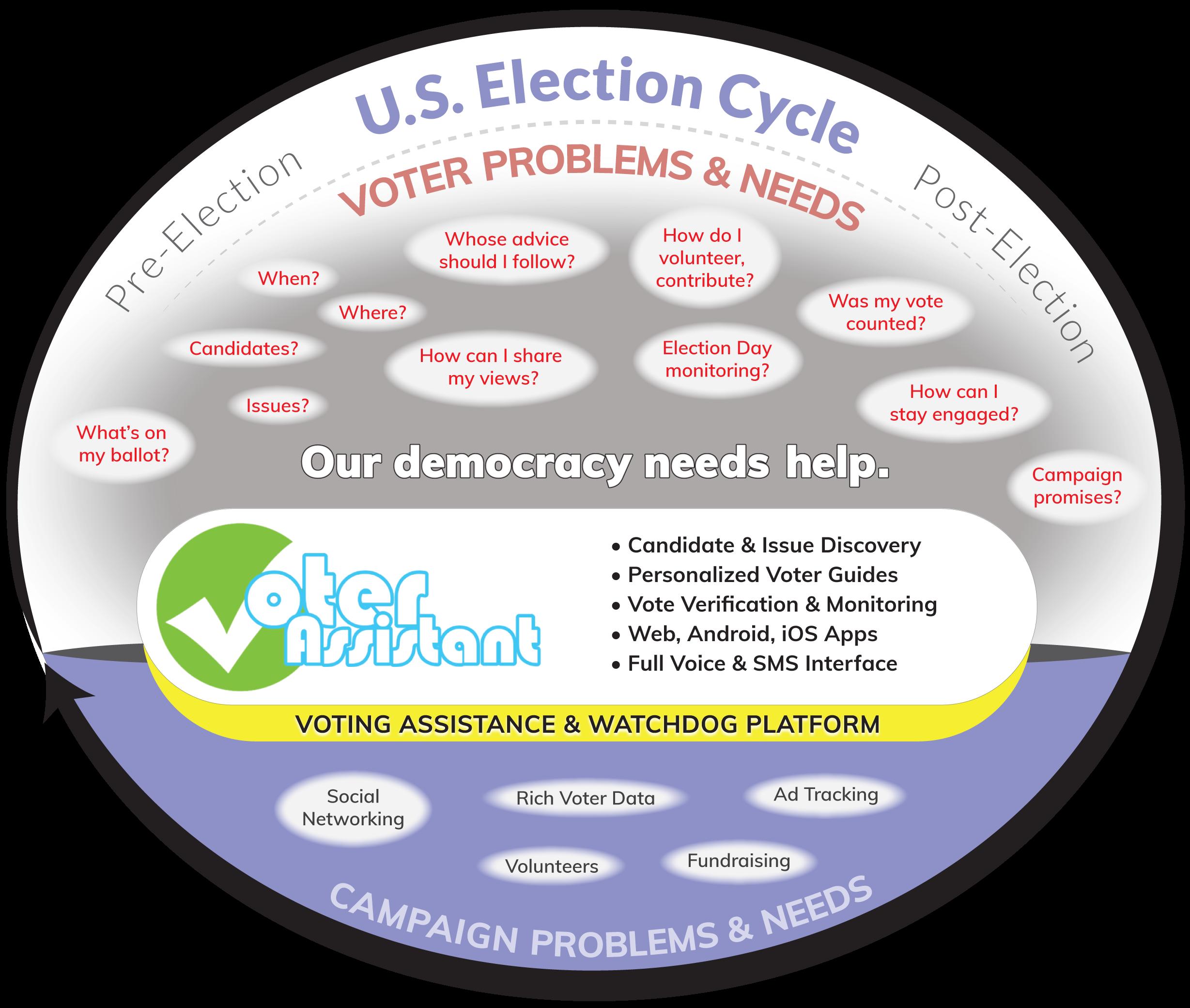 VoterAssistant Info Graphic