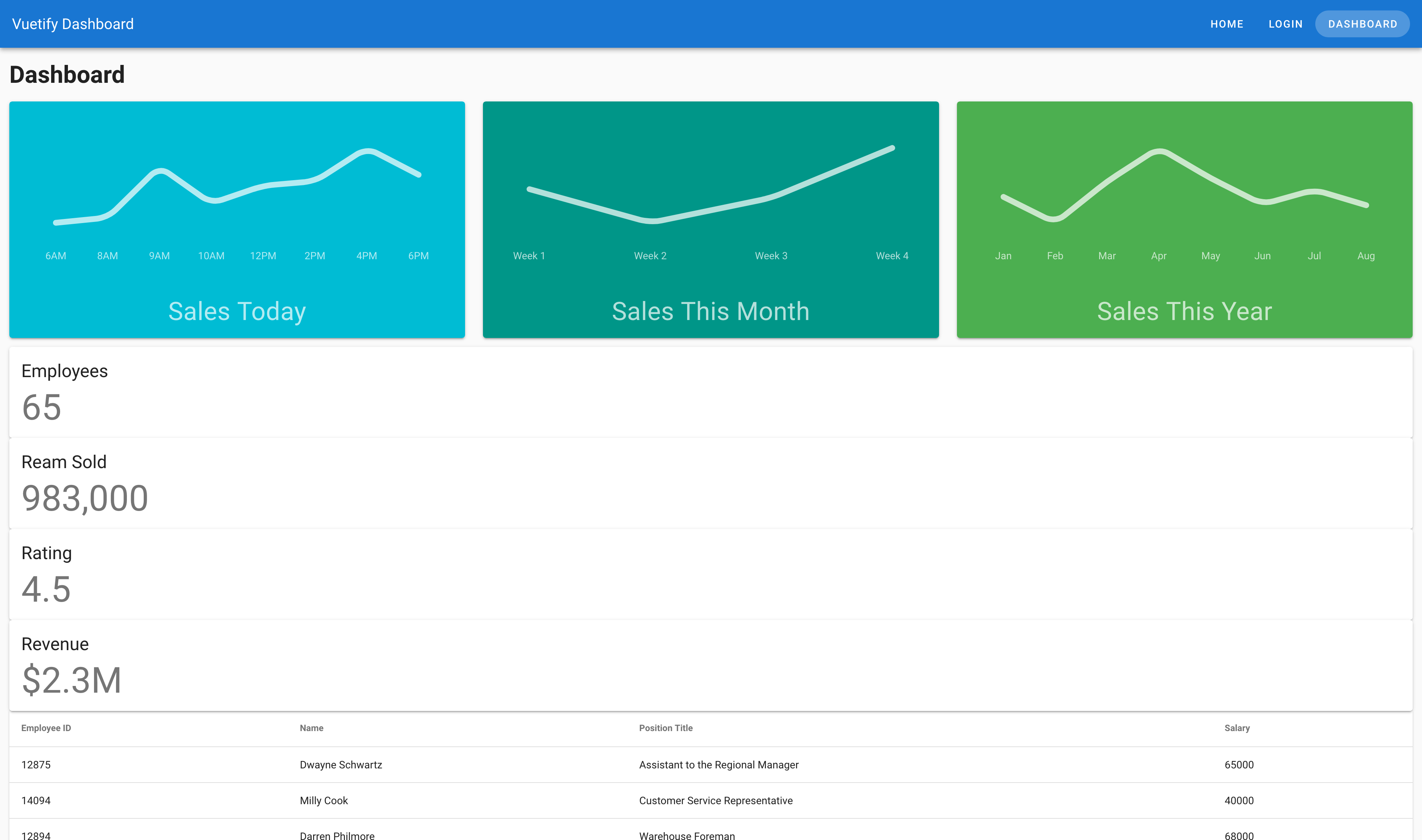 Screenshot of SalesGraph layout