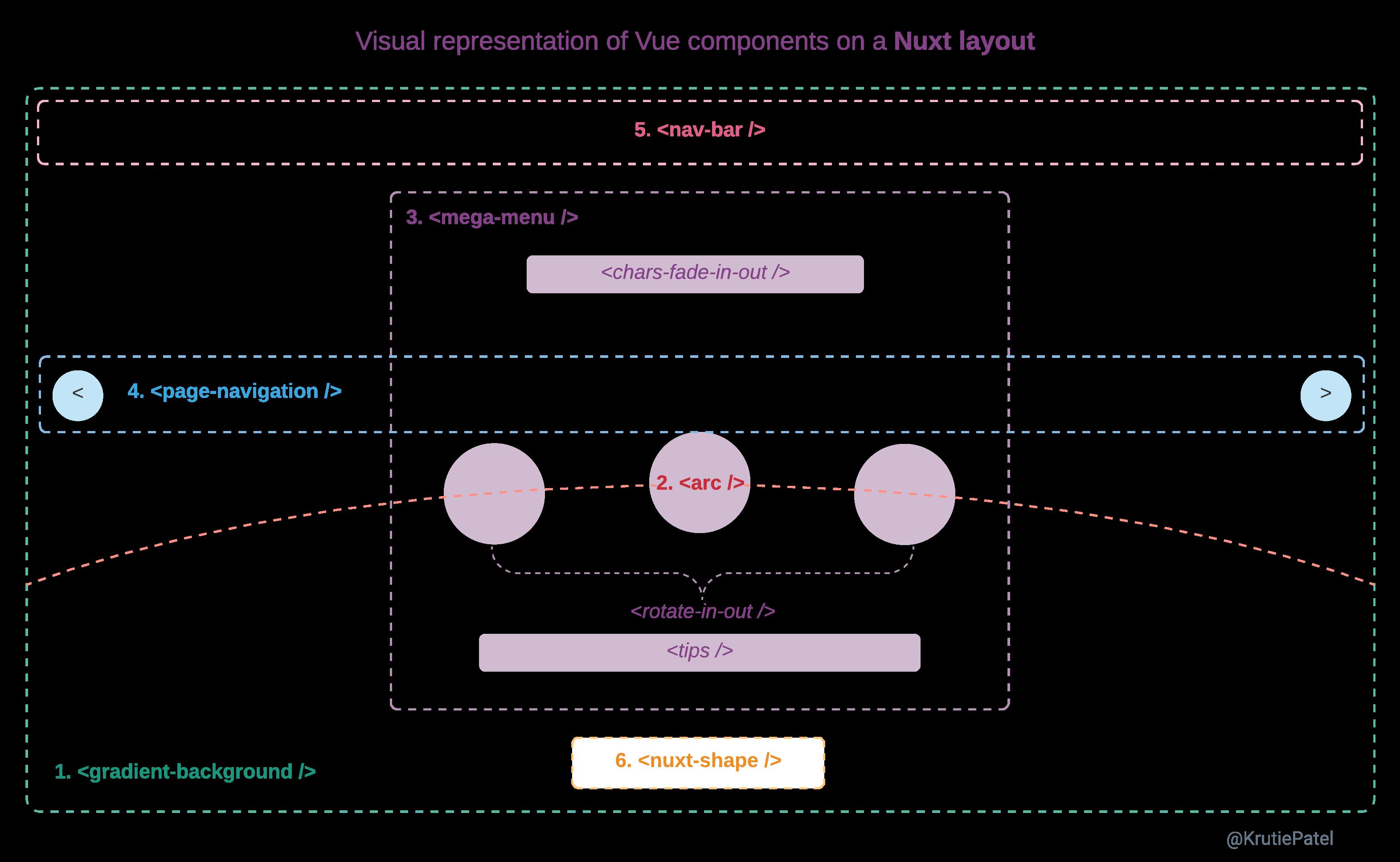 Visual presentation of Vue components on defaultlayout