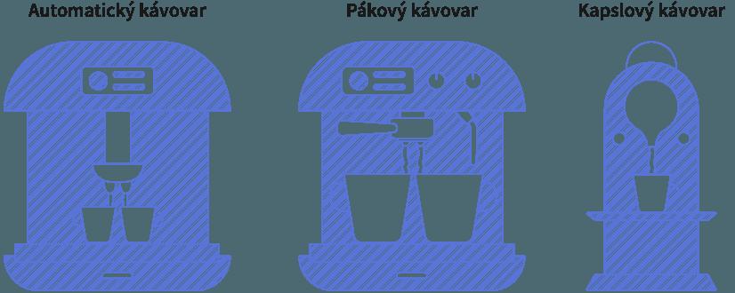 Schéma jednotlivých druhů kávovarů
