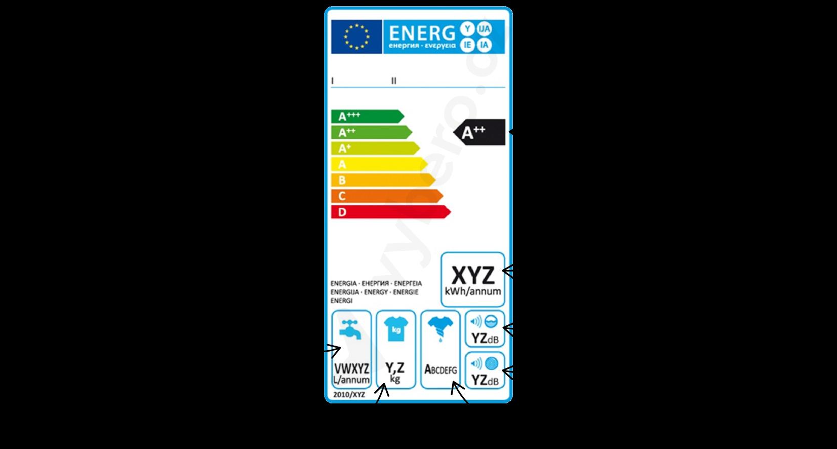 Energetický štítek praček s vysvětlivkami