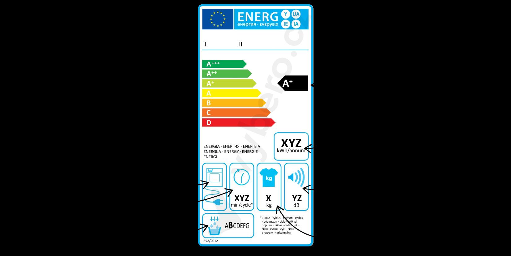 Energetický štítek sušičky včetně popisků
