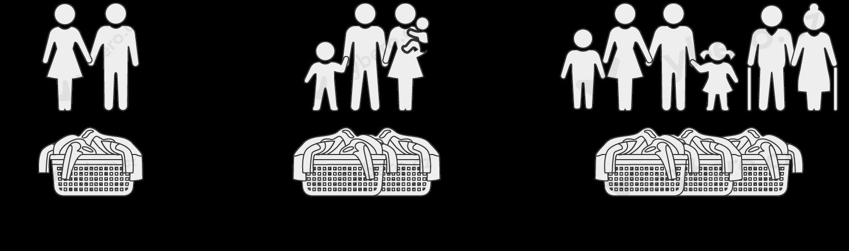 Doporučení kapacity sušičky pro různé typy domácností