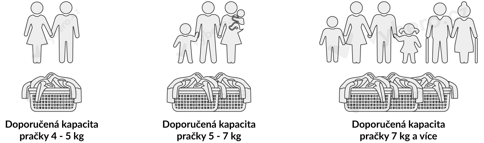 Doporučení kapacity pračky pro různé typy domácností
