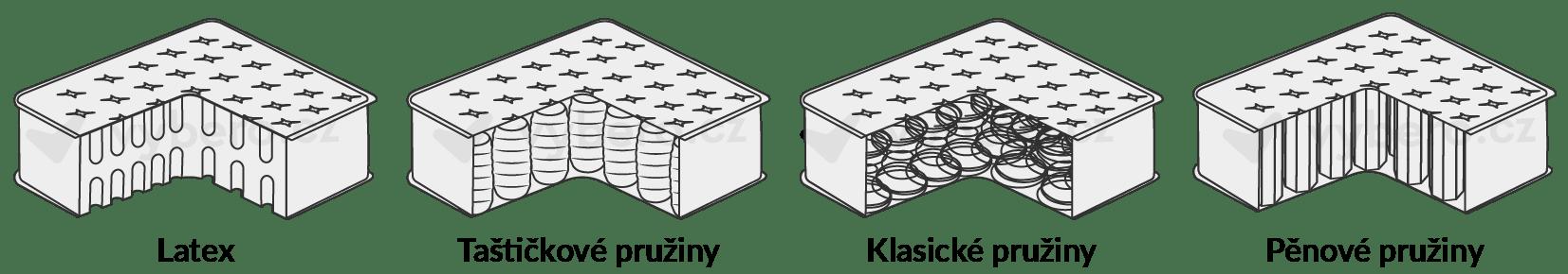Různé typy materiálů matrace