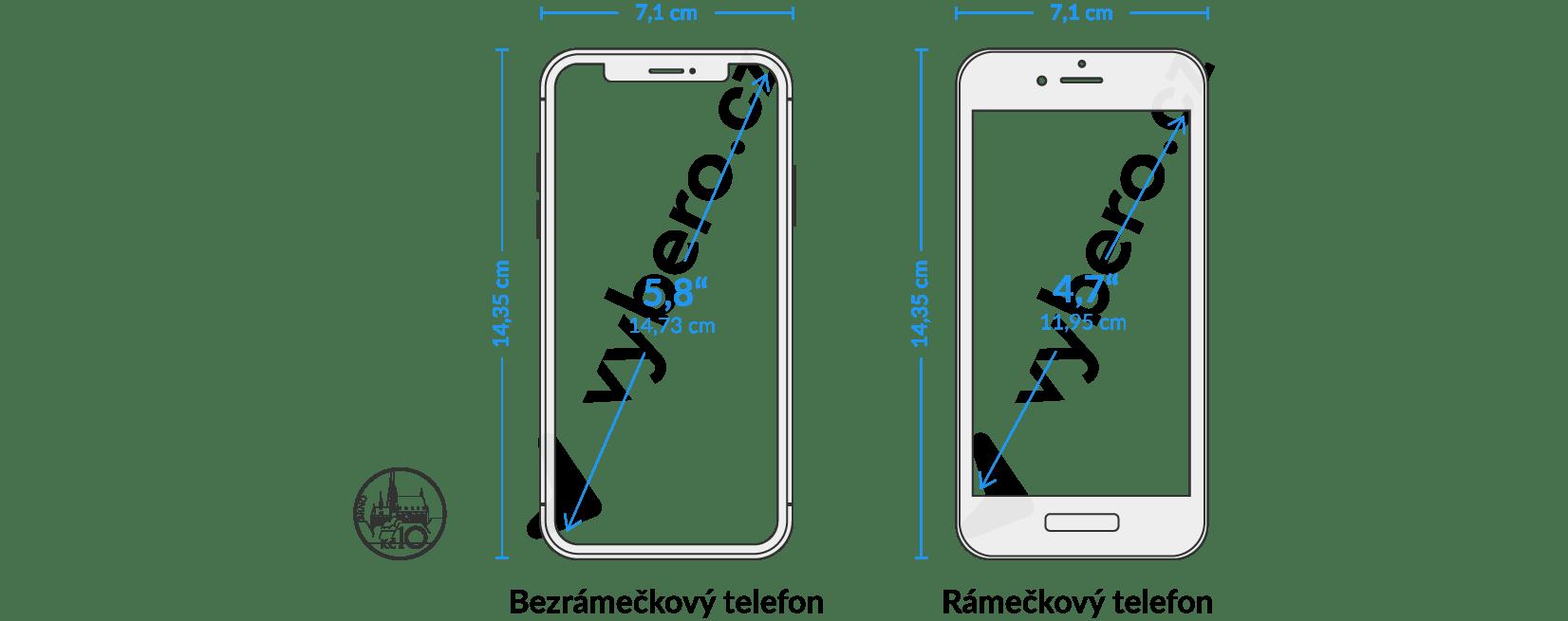 Obrázek zobrazuje rozdíl mezi rámečkovými a bezrámečkovými telefony