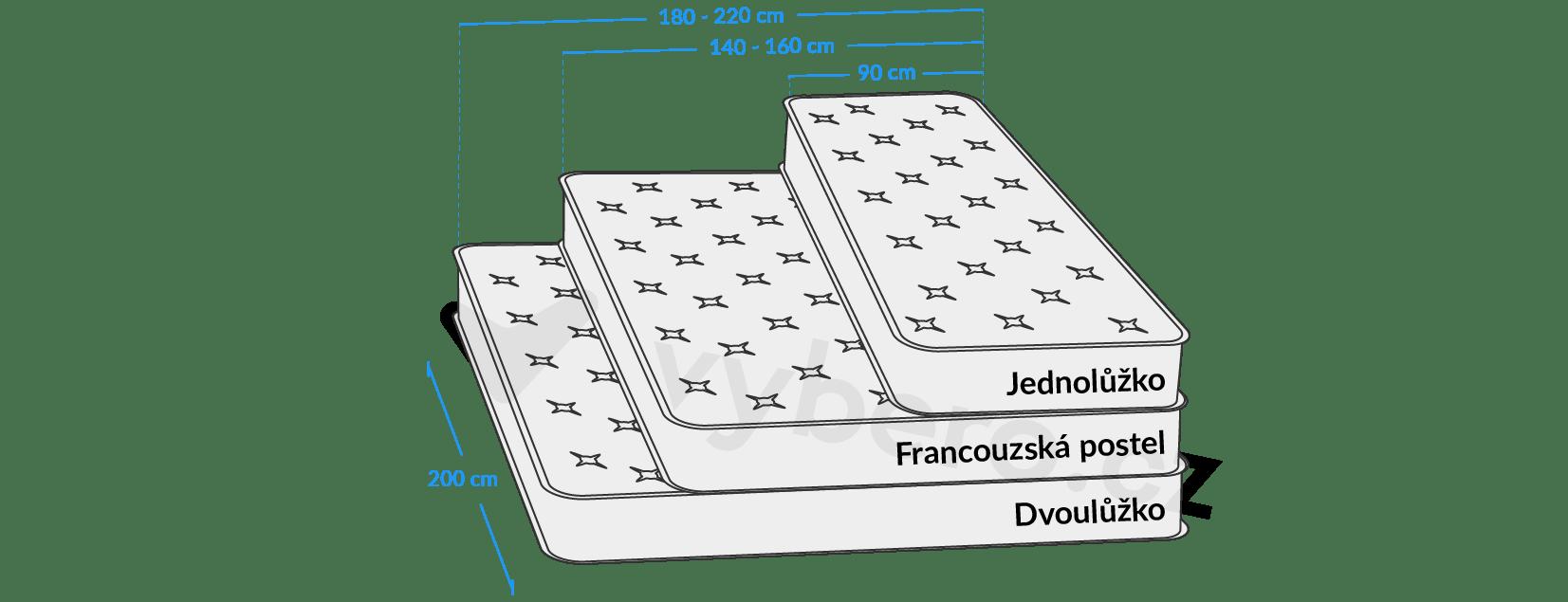 Různé rozměry postelí