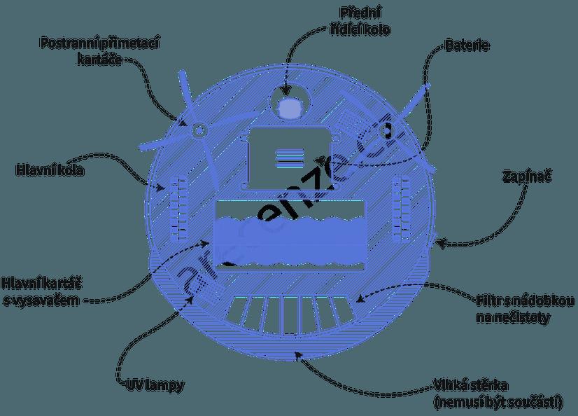 Schéma robotického vysavače a jeho součástí