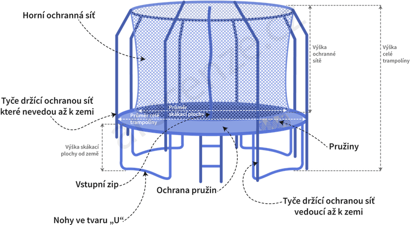 Obrázek ukazuje schéma trampolíny včetně popisu součástí