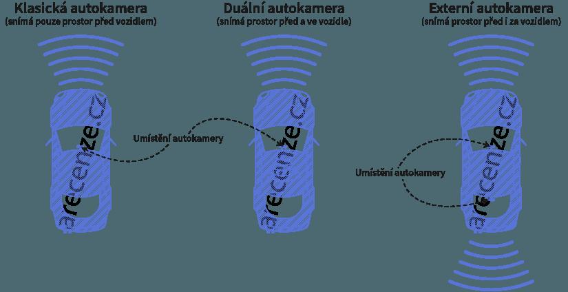 Schéma jednotlivých druhů autokamer a jejich snímačů