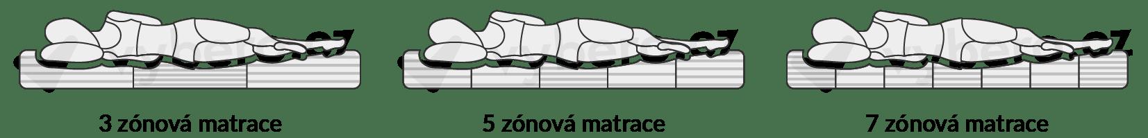 Vyobrazení různých zón matrace