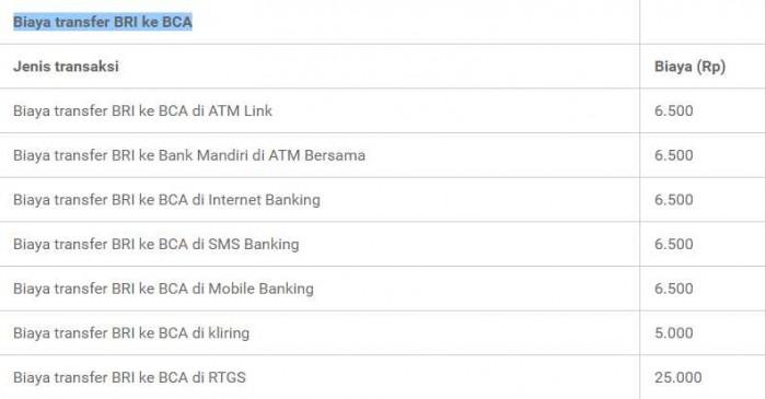 Daftar Biaya Transfer Antar Bank Terbaru dan Lengkap