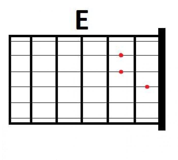 Panduan Dasar Belajar Gitar yang Muda Untuk Pemula